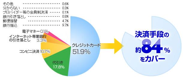 決済手段の利用比率について